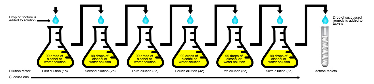 To Manufacture The 6c Potency Illustrated Below This Process Is Repeated A Further Four Times
